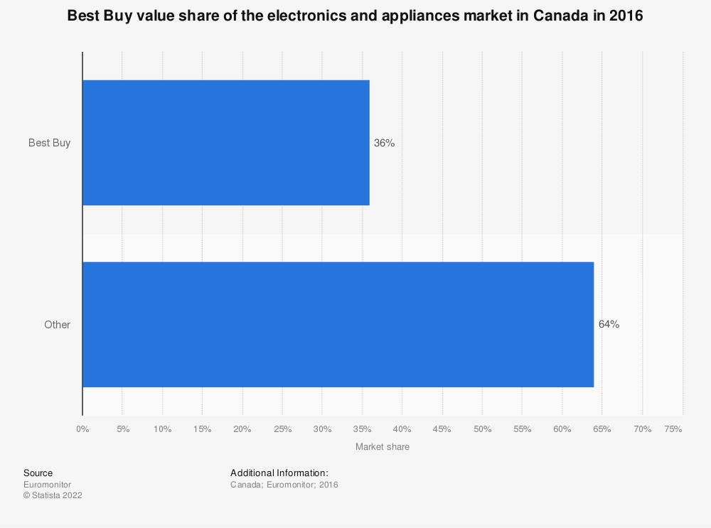 Statistic: Best Buy value share of the electronics and appliances market in Canada in 2016 | Statista