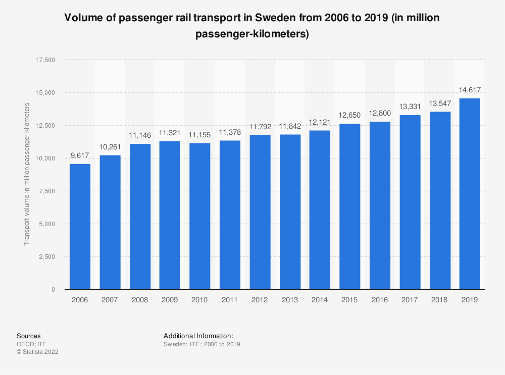 Statistic: Volume of passenger rail transport in Sweden from 2006 to 2017 (in million passenger-kilometers) | Statista