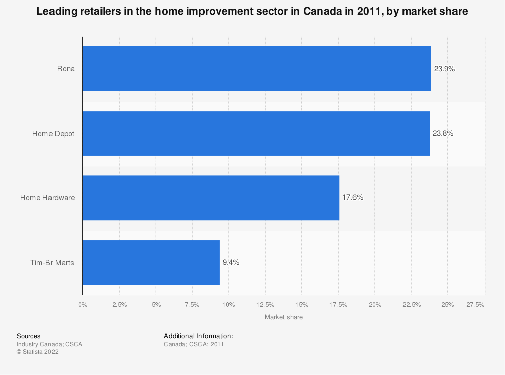 Statistic: Leading retailers in the home improvement sector in Canada in 2011, by market share | Statista