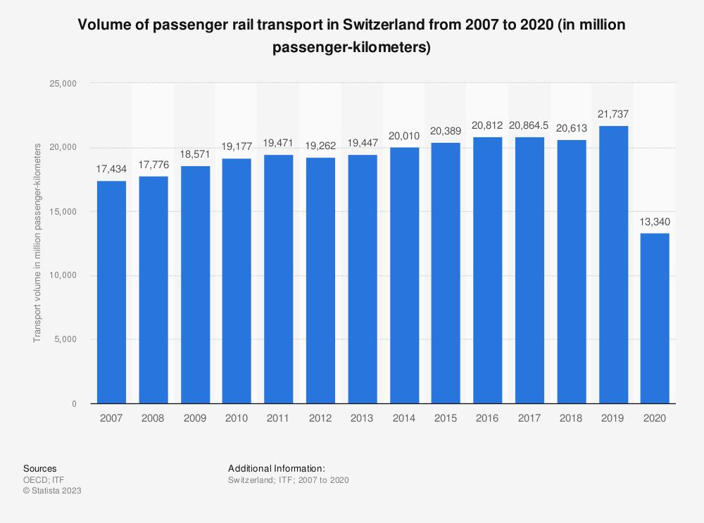 Statistic: Volume of passenger rail transport in Switzerland from 2006 to 2019 (in million passenger-kilometers) | Statista