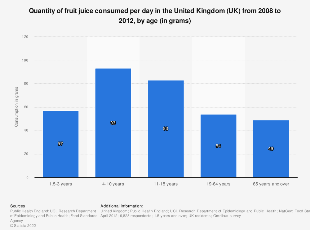 Statistic: Quantity of fruit juice consumed per day in the United Kingdom (UK) from 2008 to 2012, by age (in grams) | Statista