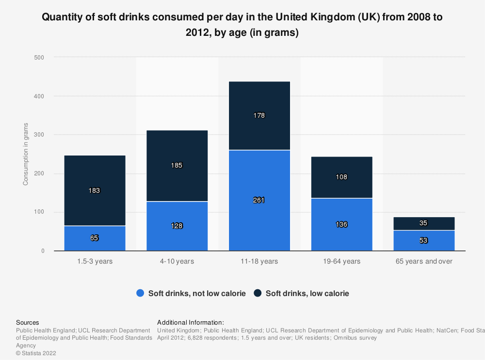 Statistic: Quantity of soft drinks consumed per day in the United Kingdom (UK) from 2008 to 2012, by age (in grams) | Statista