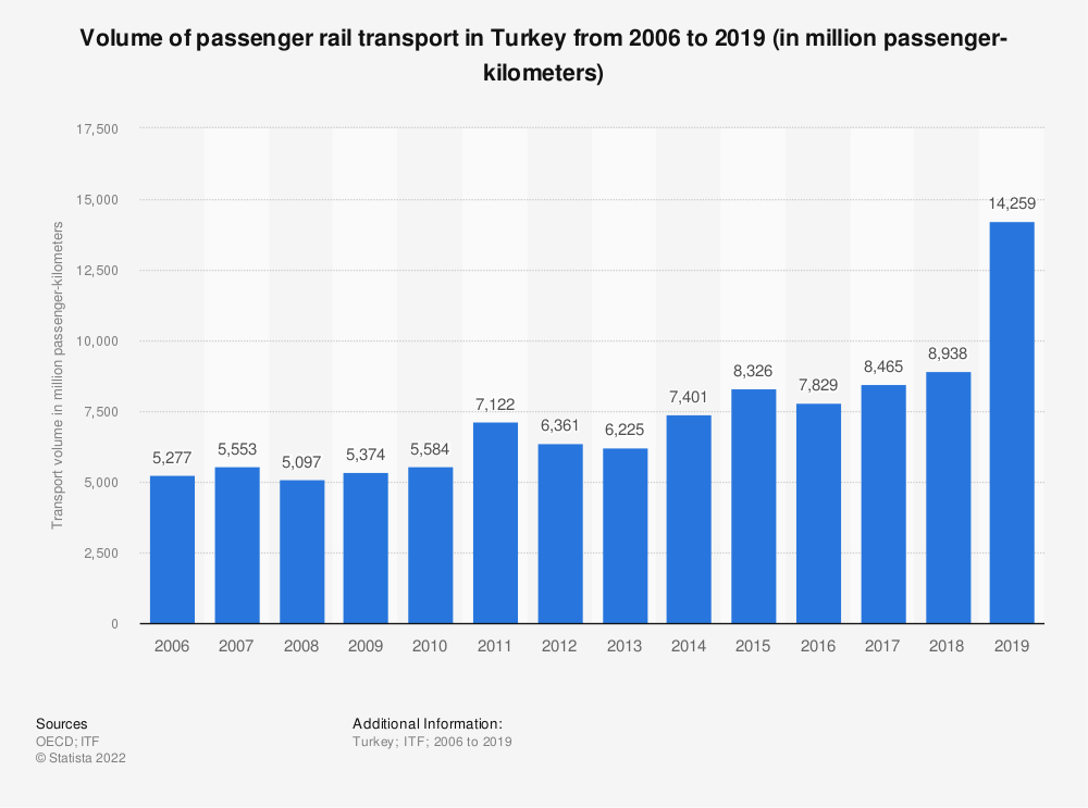 Statistic: Volume of passenger rail transport in Turkey from 2006 to 2019 (in million passenger-kilometers) | Statista