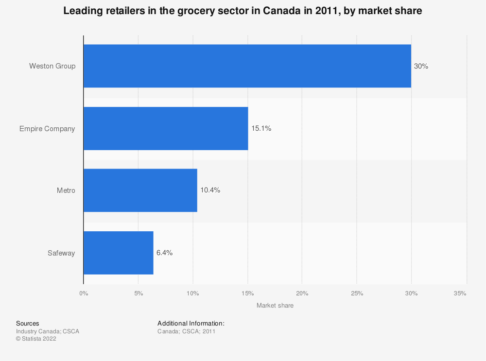 Statistic: Leading retailers in the grocery sector in Canada in 2011, by market share | Statista