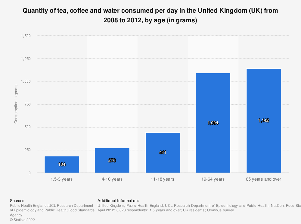 Statistic: Quantity of tea, coffee and water consumed per day in the United Kingdom (UK) from 2008 to 2012, by age (in grams) | Statista
