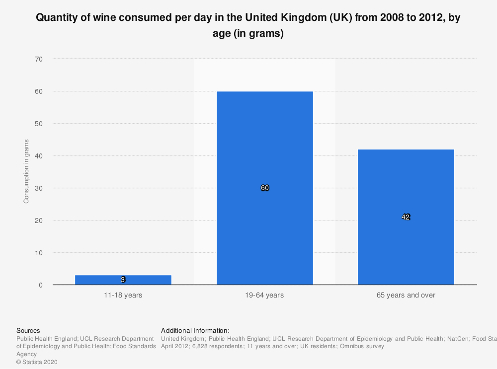 Statistic: Quantity of wine consumed per day in the United Kingdom (UK) from 2008 to 2012, by age (in grams) | Statista