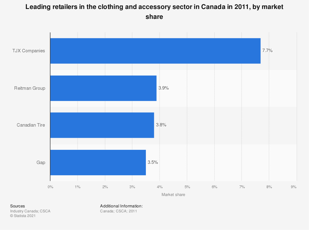 Statistic: Leading retailers in the clothing and accessory sector in Canada in 2011, by market share | Statista
