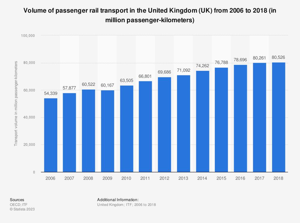 Statistic: Volume of passenger rail transport in the United Kingdom (UK) from 2006 to 2017 (in million passenger-kilometers) | Statista