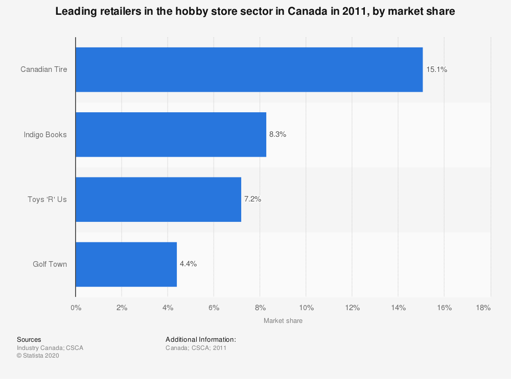 Statistic: Leading retailers in the hobby store sector in Canada in 2011, by market share | Statista