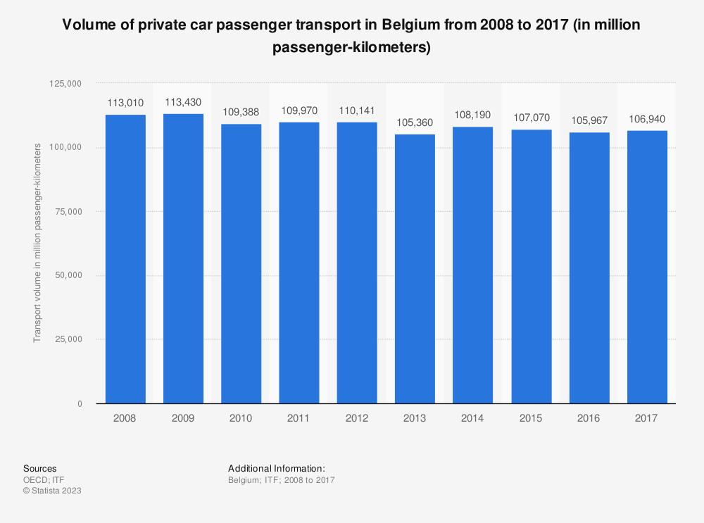 Statistic: Volume of private car passenger transport in Belgium from 2006 to 2015 (in million passenger-kilometers) | Statista