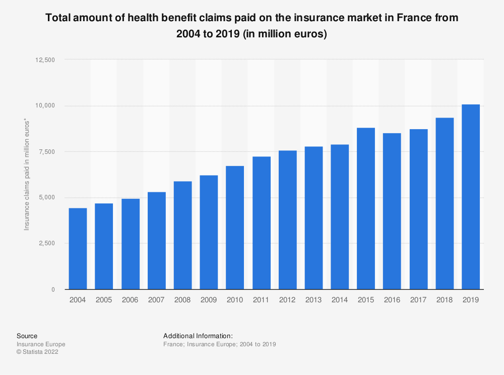 Statistic: Total amount of health benefit claims paid on the insurance market in France from 2004 to 2016 (in million euros) | Statista