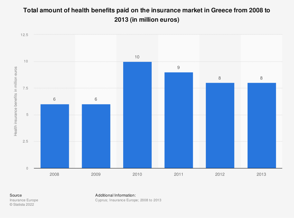 Statistic: Total amount of health benefits paid on the insurance market in Greece from 2008 to 2013 (in million euros) | Statista
