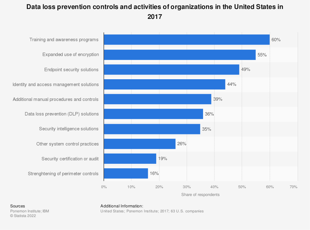 Statistic: Data loss prevention controls and activities of organizations in the United States in 2017 | Statista