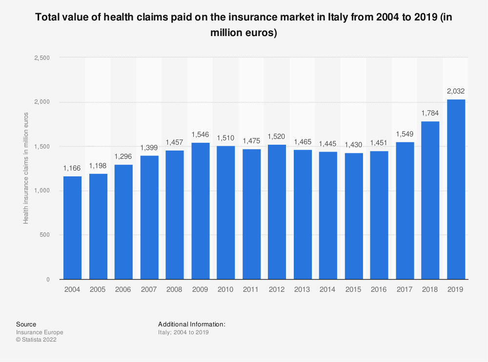 Statistic: Total value of health claims paid on the insurance market in Italy from 2004 to 2018 (in million euros) | Statista