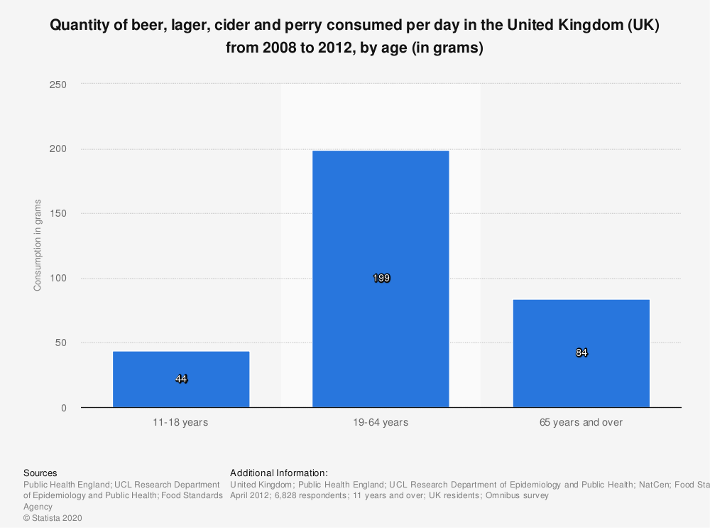Statistic: Quantity of beer, lager, cider and perry consumed per day in the United Kingdom (UK) from 2008 to 2012, by age (in grams) | Statista