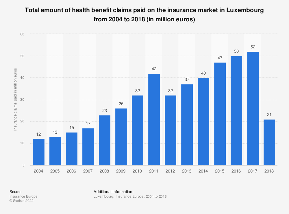 Statistic: Total amount of health benefit claims paid on the insurance market in Luxembourg from 2004 to 2018 (in million euros) | Statista
