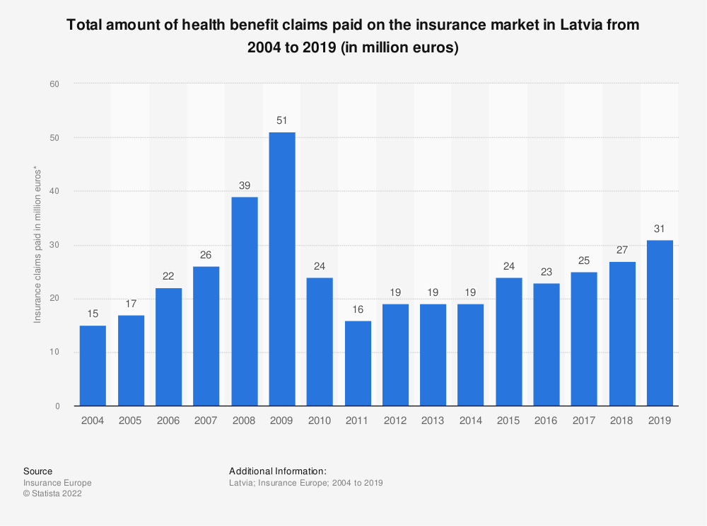 Statistic: Total amount of health benefit claims paid on the insurance market in Latvia from 2004 to 2016 (in million euros) | Statista