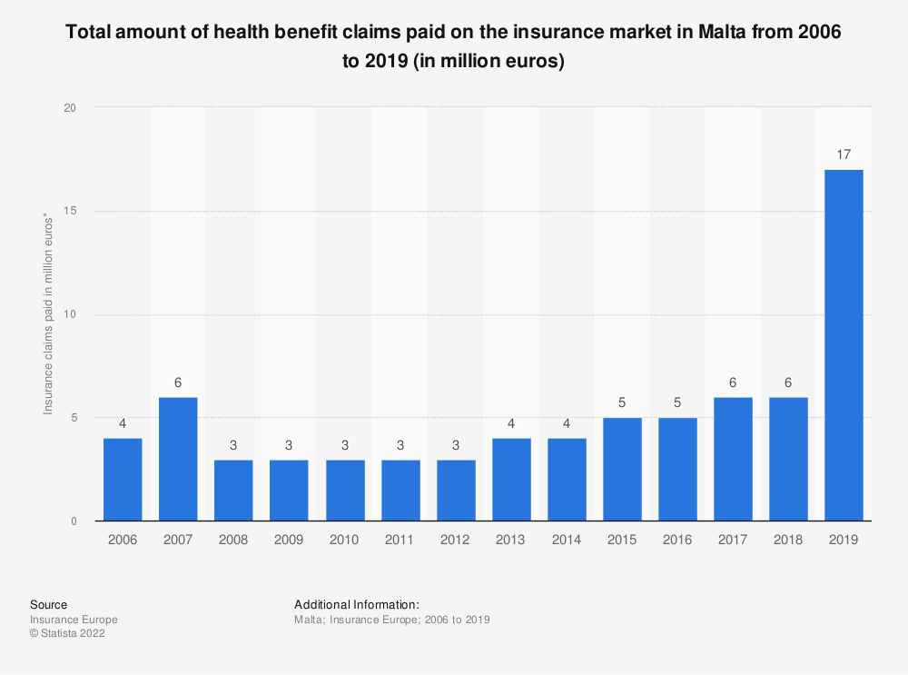 Statistic: Total amount of health benefit claims paid on the insurance market in Malta from 2006 to 2018 (in million euros) | Statista