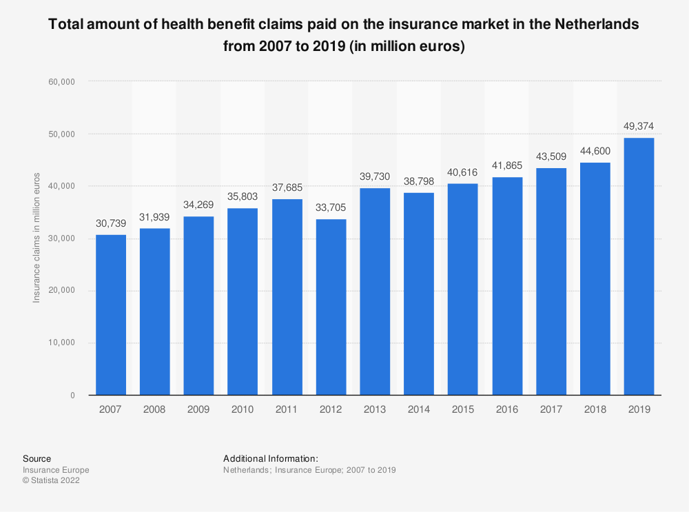 Statistic: Total amount of health benefit claims paid on the insurance market in the Netherlands from 2007 to 2017 (in million euros) | Statista