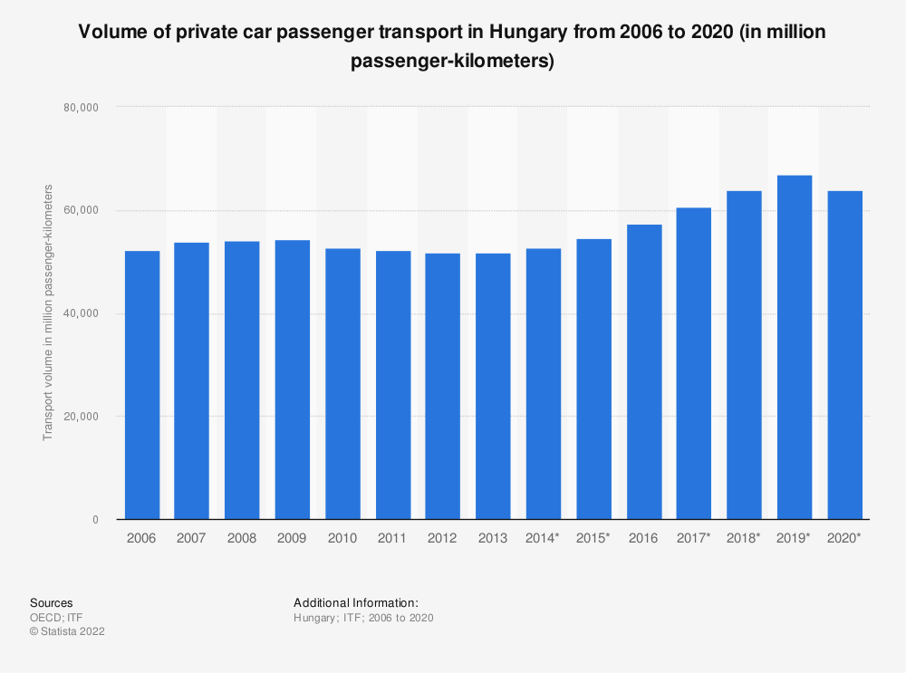 Statistic: Volume of private car passenger transport in Hungary from 2006 to 2017 (in million passenger-kilometers) | Statista