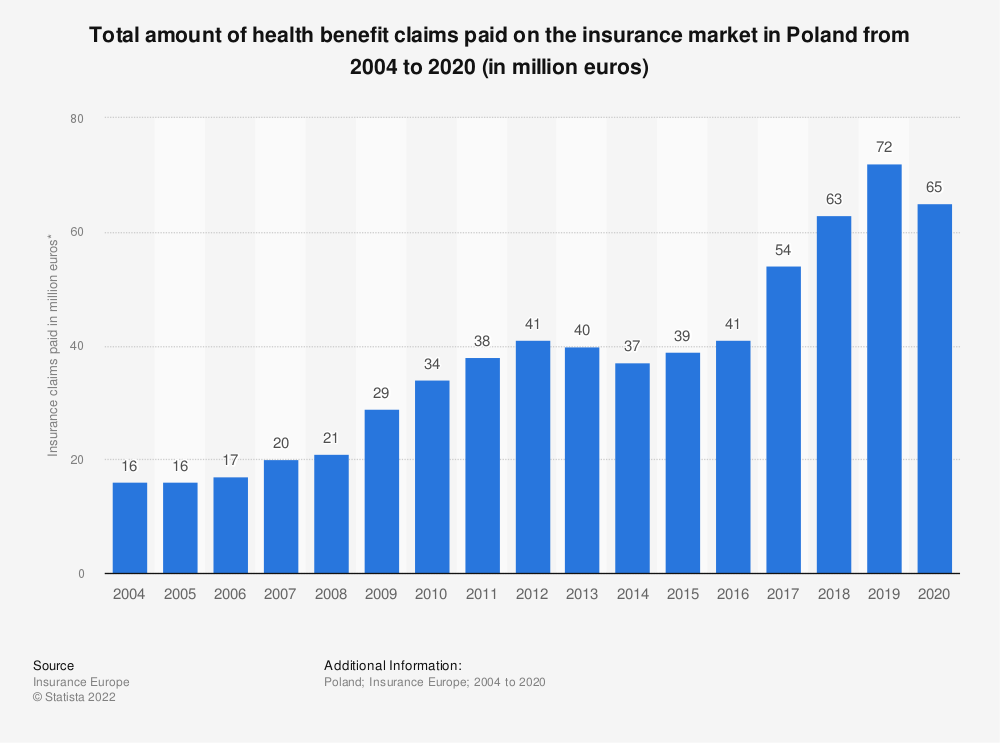 Statistic: Total amount of health benefit claims paid on the insurance market in Poland from 2004 to 2017 (in million euros) | Statista