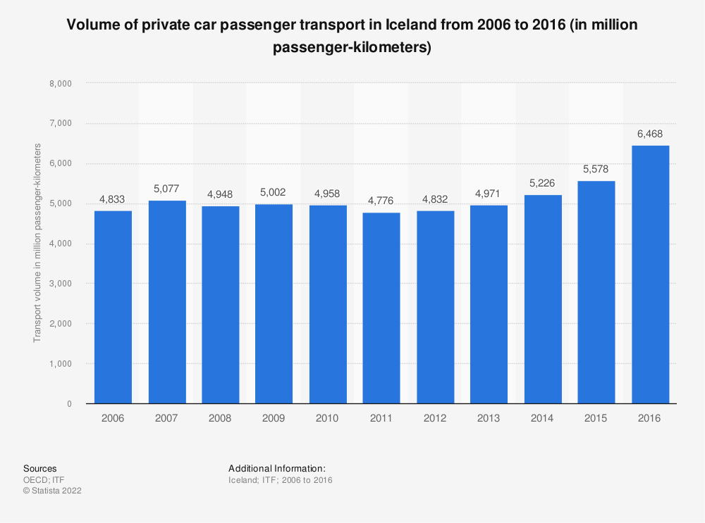 Statistic: Volume of private car passenger transport in Iceland from 2006 to 2016 (in million passenger-kilometers) | Statista