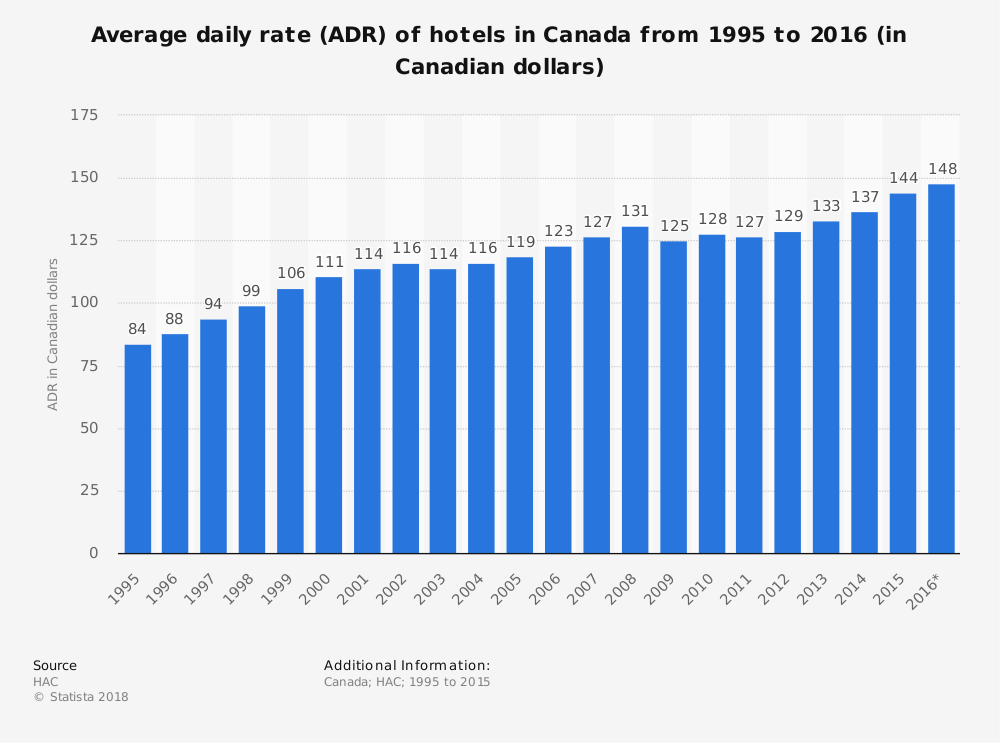 Statistic: Average daily rate (ADR) of hotels in Canada from 1995 to 2016 (in Canadian dollars) | Statista