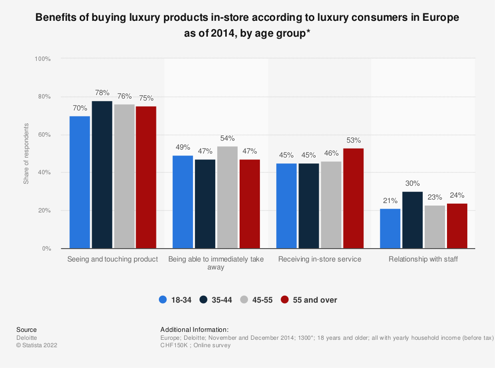 Statistic: Benefits of buying luxury products in-store according to luxury consumers in Europe as of 2014, by age group* | Statista