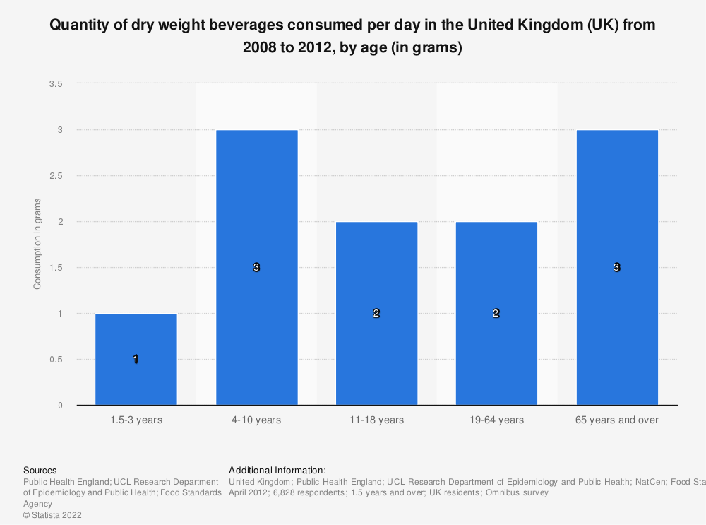 Statistic: Quantity of dry weight beverages consumed per day in the United Kingdom (UK) from 2008 to 2012, by age (in grams) | Statista