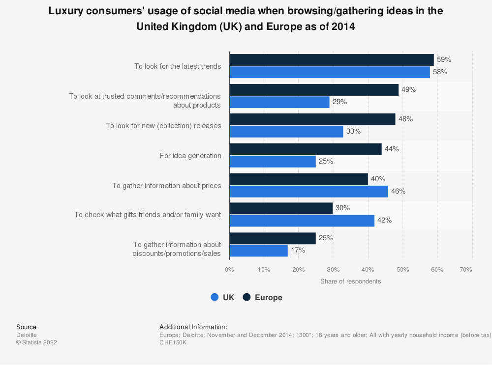 Statistic: Luxury consumers' usage of social media when browsing/gathering ideas in the United Kingdom (UK) and Europe as of 2014 | Statista