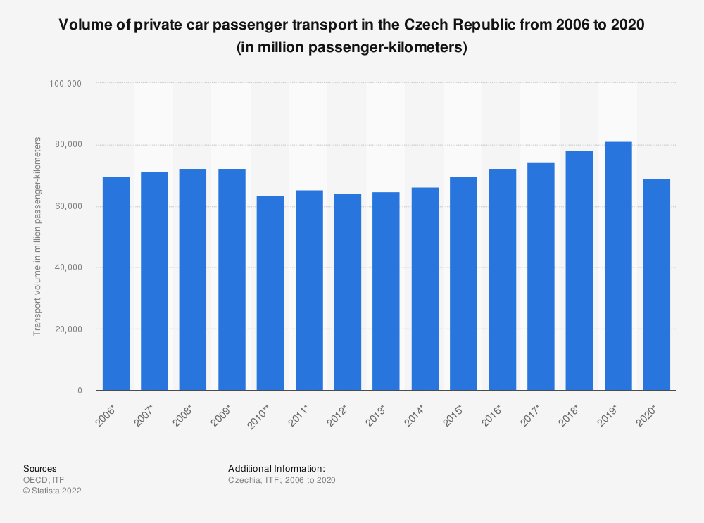 Statistic: Volume of private car passenger transport in the Czech Republic from 2006 to 2017 (in million passenger-kilometers) | Statista