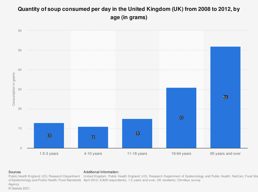 Statistic: Quantity of soup consumed per day in the United Kingdom (UK) from 2008 to 2012, by age (in grams) | Statista
