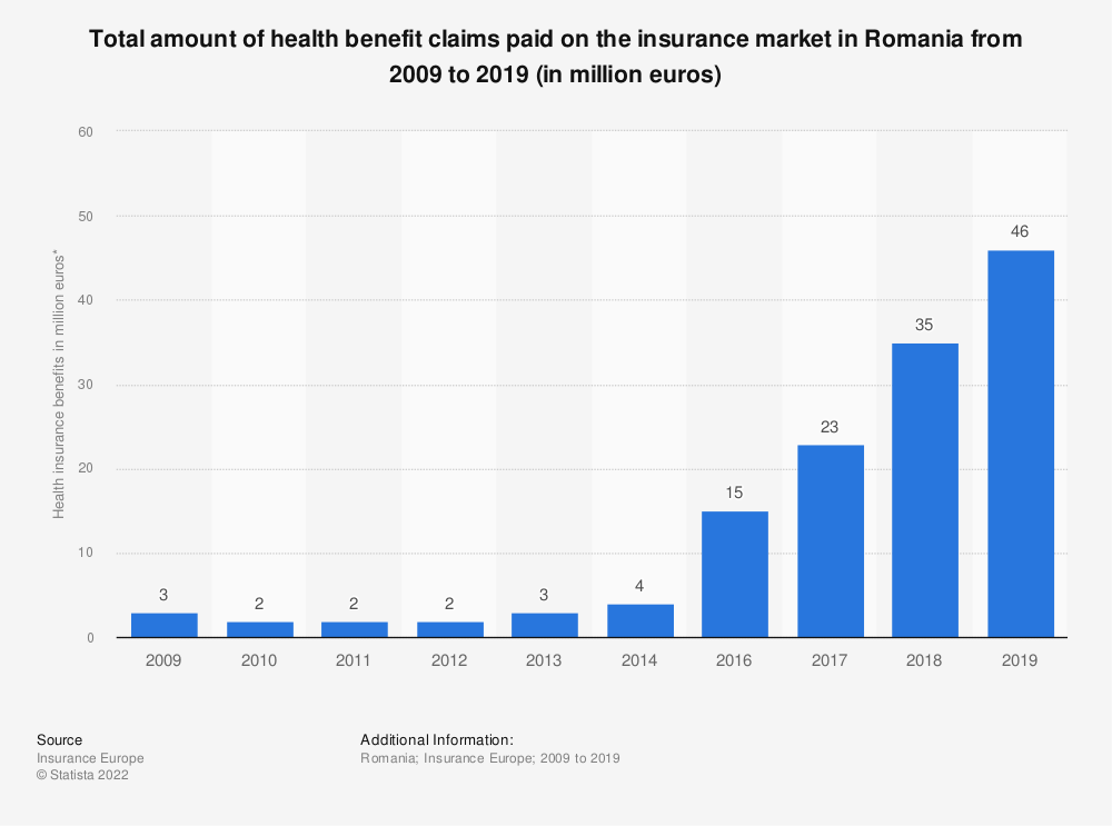 Statistic: Total amount of health benefit claims paid on the insurance market in Romania from 2009 to 2018 (in million euros) | Statista