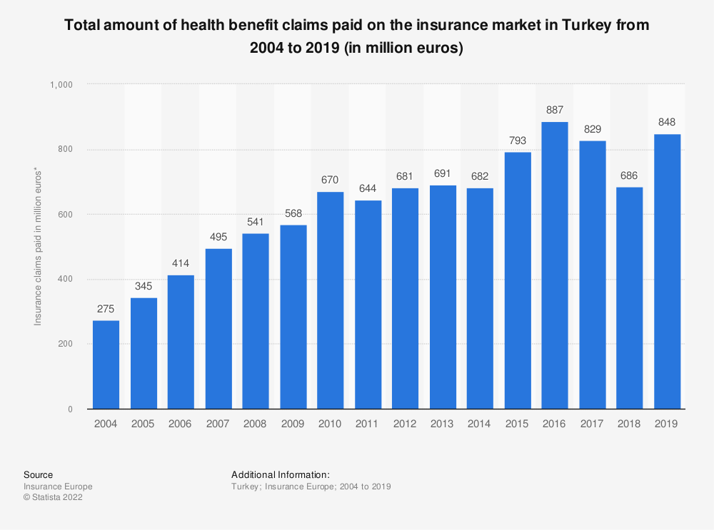 Statistic: Total amount of health benefit claims paid on the insurance market in Turkey from 2004 to 2017 (in million euros) | Statista