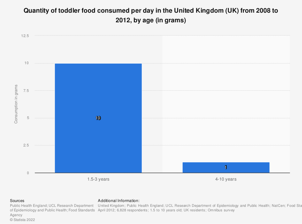 Statistic: Quantity of toddler food consumed per day in the United Kingdom (UK) from 2008 to 2012, by age (in grams) | Statista