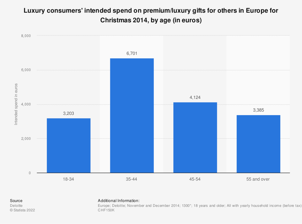 Statistic: Luxury consumers' intended spend on premium/luxury gifts for others in Europe for Christmas 2014, by age (in euros) | Statista