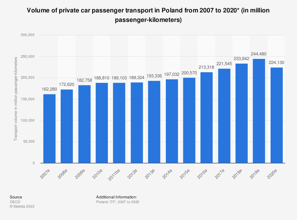 Statistic: Volume of private car passenger transport in Poland from 2006 to 2019* (in million passenger-kilometers) | Statista