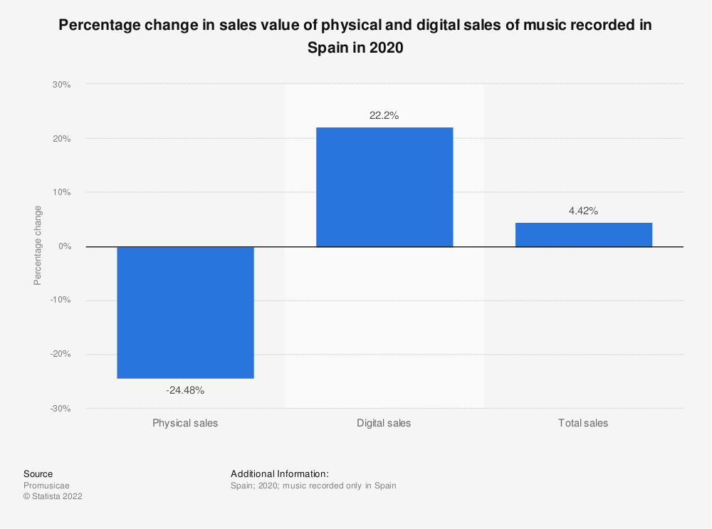 Statistic: Percentage change in sales value of physical and digital sales of music recorded in Spain in 2017 | Statista