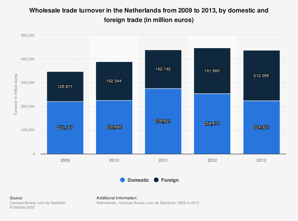 Statistic: Wholesale trade turnover in the Netherlands from 2009 to 2013, by domestic and foreign trade (in million euros) | Statista