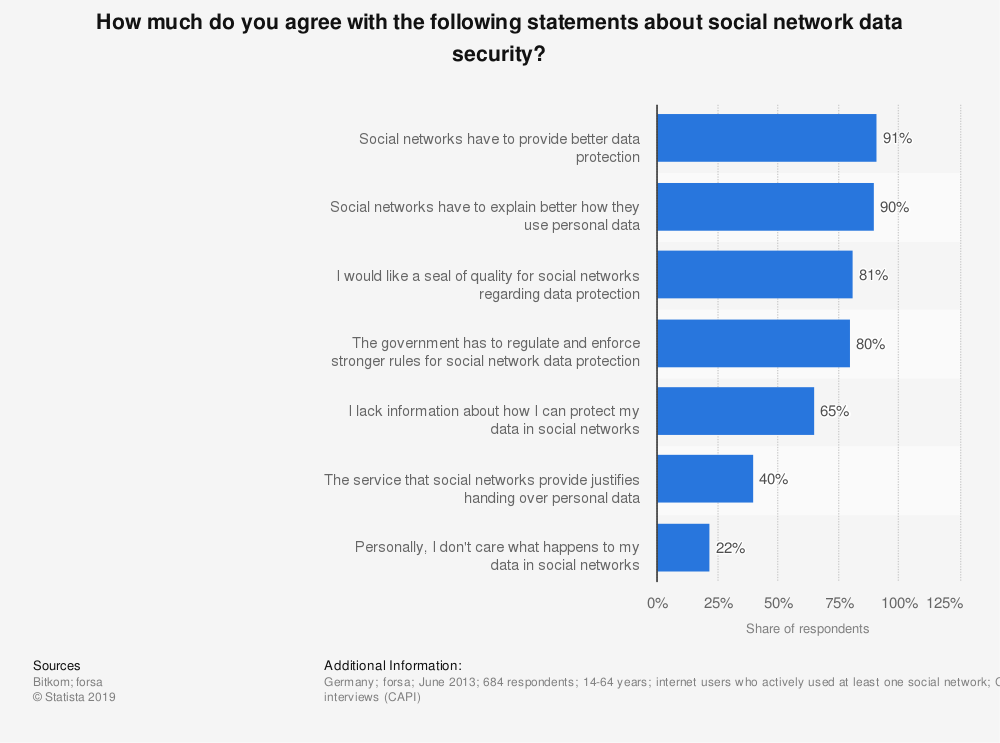 Statistic: How much do you agree with the following statements about social network data security? | Statista