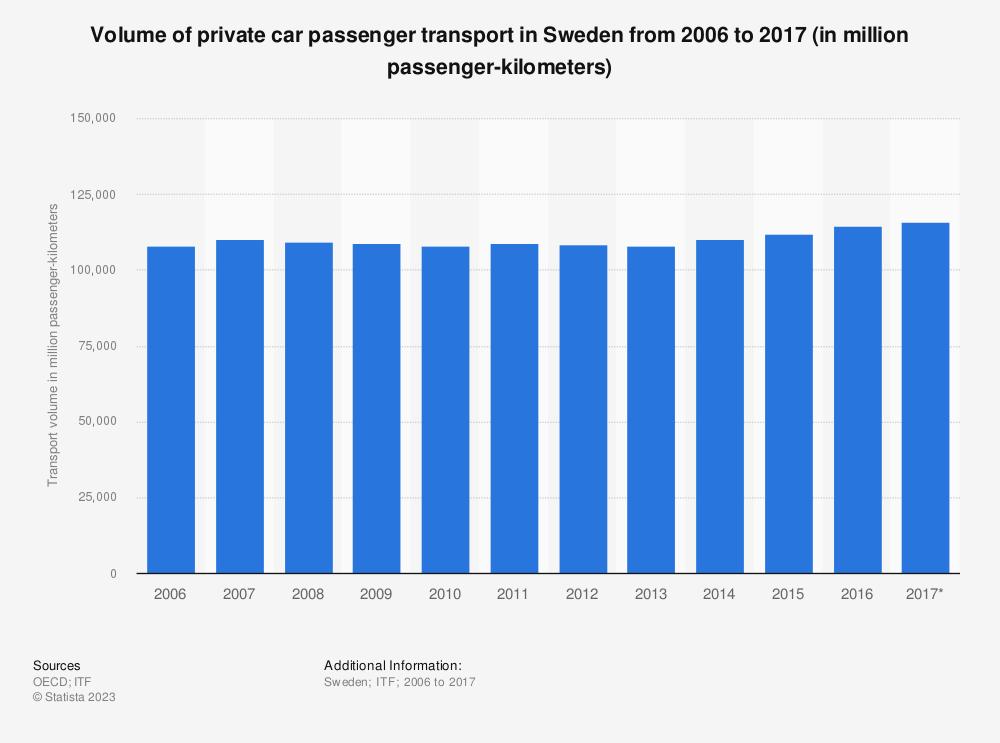 Statistic: Volume of private car passenger transport in Sweden from 2006 to 2017 (in million passenger-kilometers) | Statista