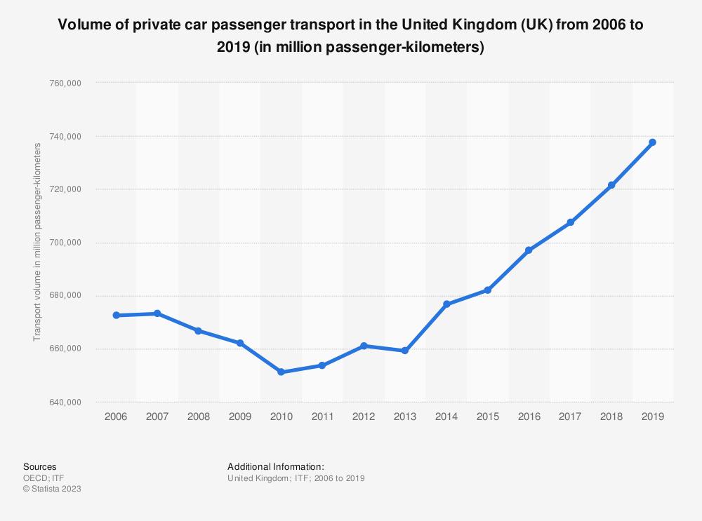 Statistic: Volume of private car passenger transport in the United Kingdom (UK) from 2006 to 2018 (in million passenger-kilometers) | Statista