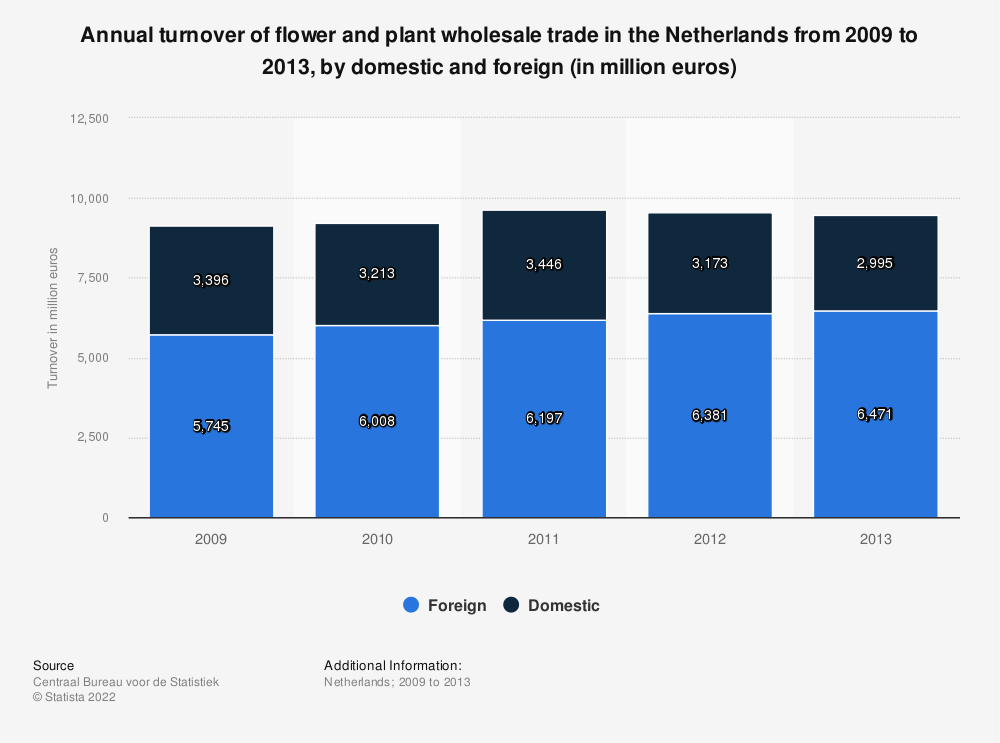 Statistic: Annual turnover of flower and plant wholesale trade in the Netherlands from 2009 to 2013, by domestic and foreign (in million euros) | Statista