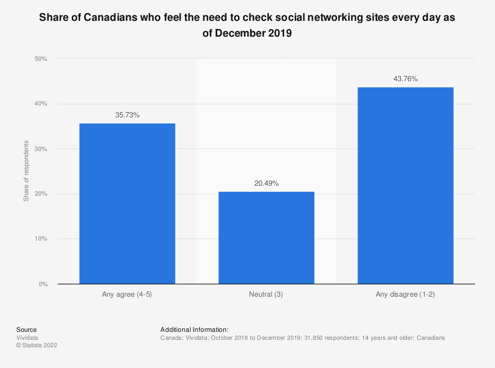 Statistic: Share of Canadians who feel the need to check social networking sites every day as of December 2019 | Statista