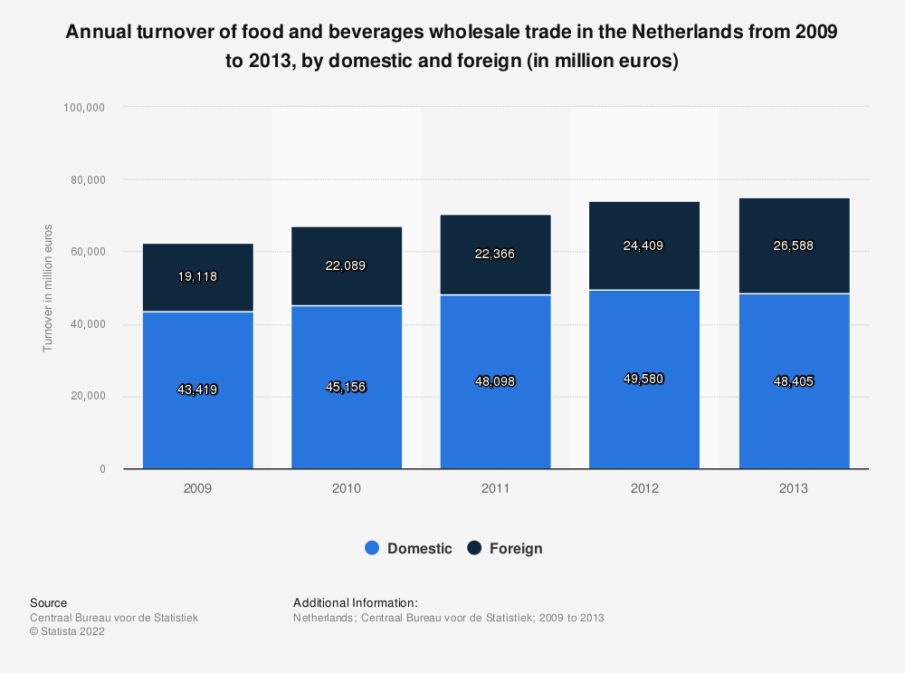 Statistic: Annual turnover of food and beverages wholesale trade in the Netherlands from 2009 to 2013, by domestic and foreign (in million euros) | Statista
