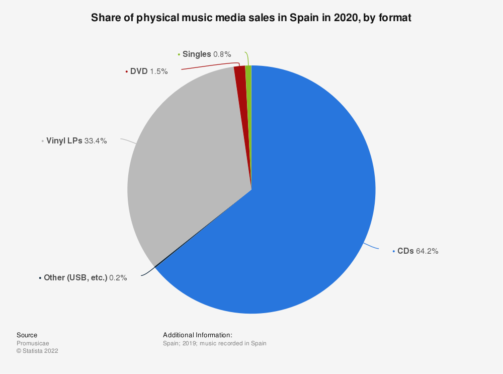 Statistic: Sales volume of physical music media recorded in Spain in 2016, by format (in 1,000 units) | Statista