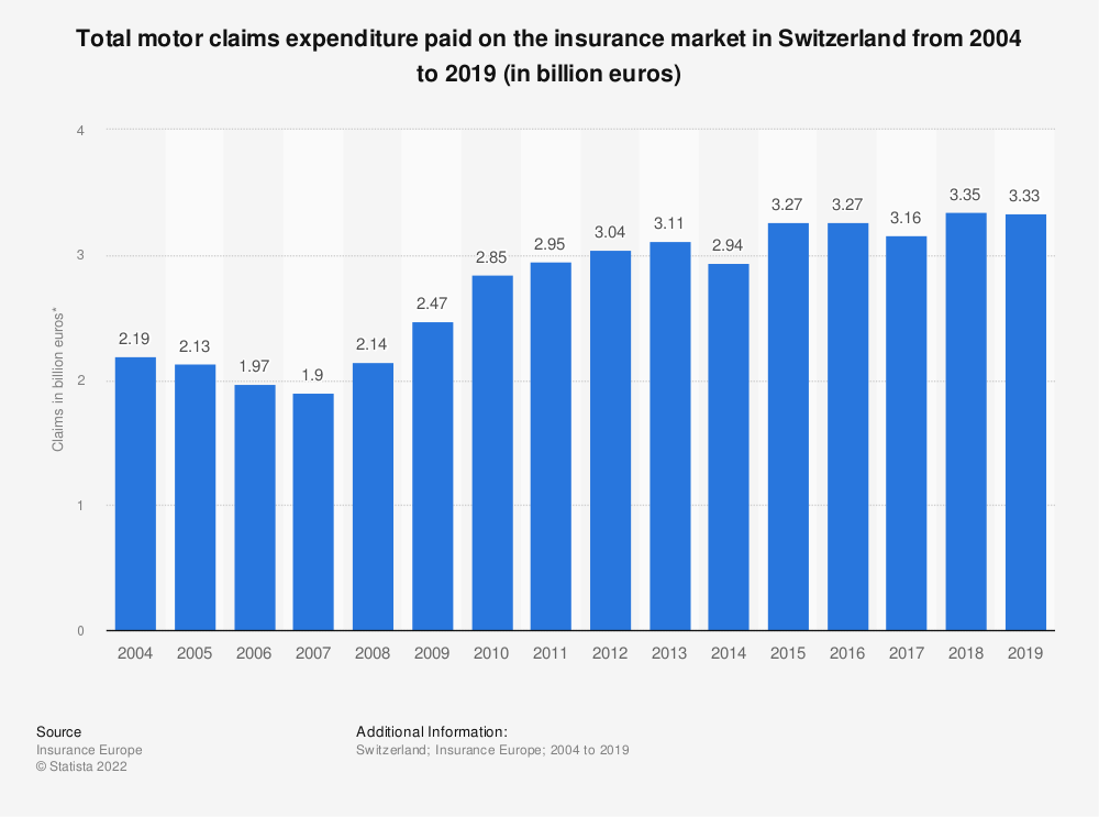 Statistic: Total motor claims expenditure* paid on the insurance market in Switzerland from 2004 to 2018 (in billion euros) | Statista
