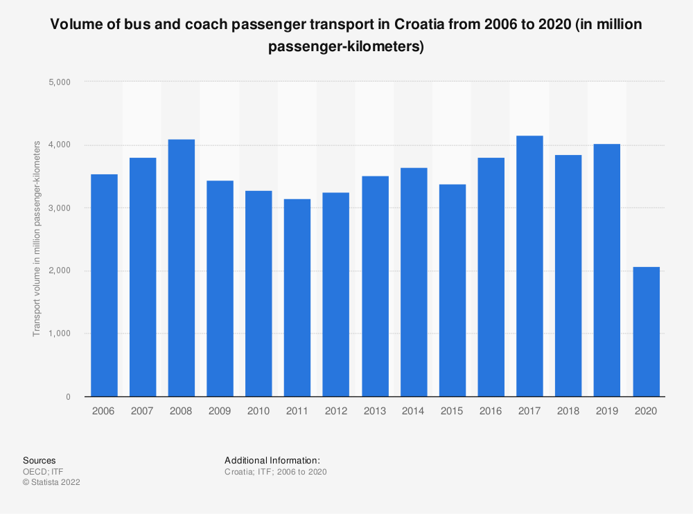 Statistic: Volume of bus and coach passenger transport in Croatia from 2006 to 2017 (in million passenger-kilometers) | Statista