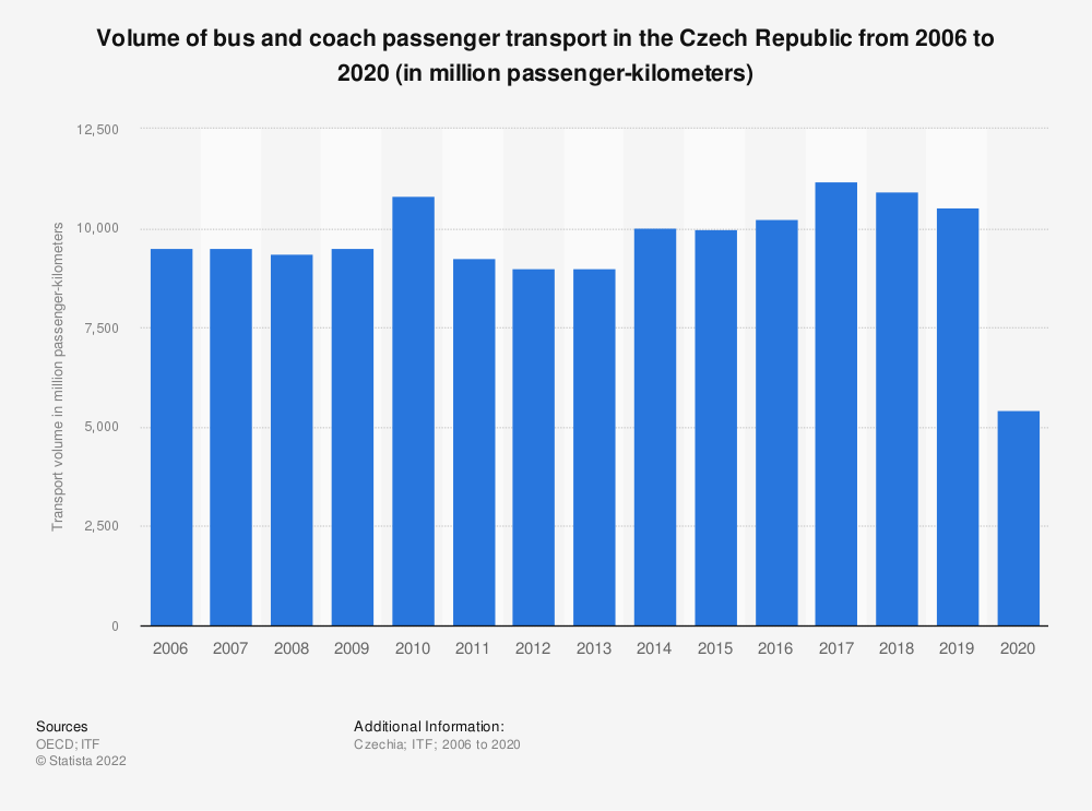 Statistic: Volume of bus and coach passenger transport in the Czech Republic from 2006 to 2017 (in million passenger-kilometers) | Statista