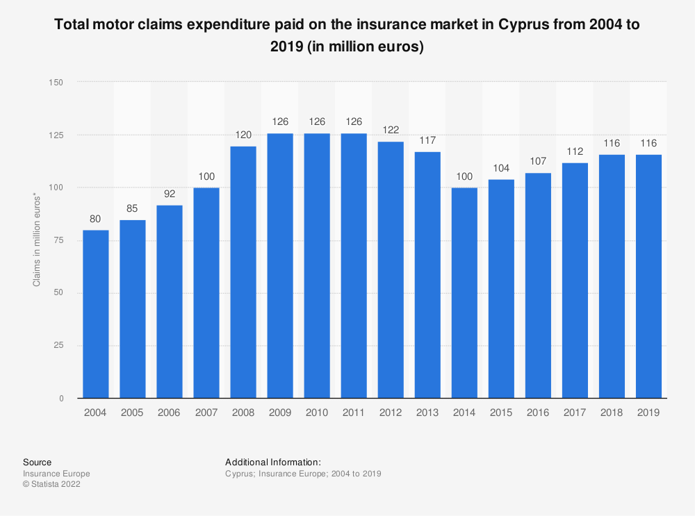 Statistic: Total motor claims expenditure* paid on the insurance market in Cyprus from 2004 to 2016 (in million euros) | Statista